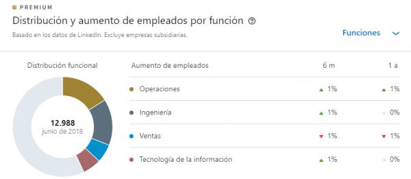 Linkedin Premium info sobre empresas