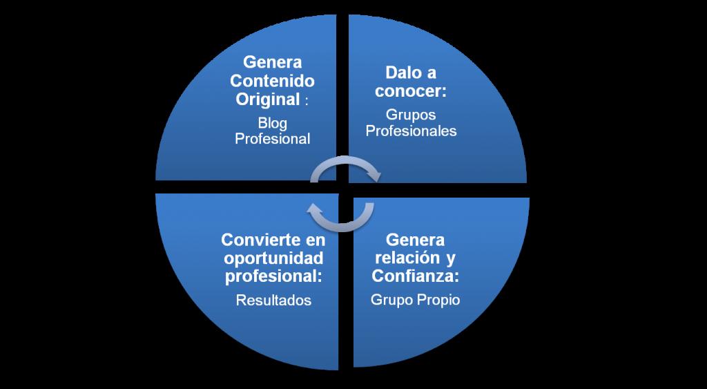 El proceso de valor en Linkedin