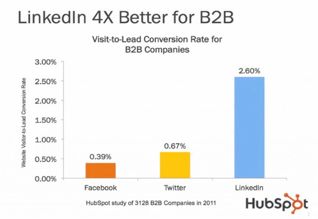 Linkedin generador de leads