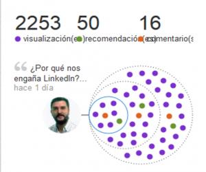 Difusión de contenidos en Linkedin 2