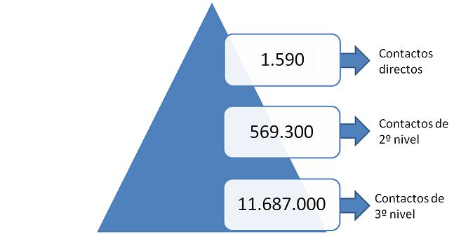 Pirámide de Relación en LinkedIn