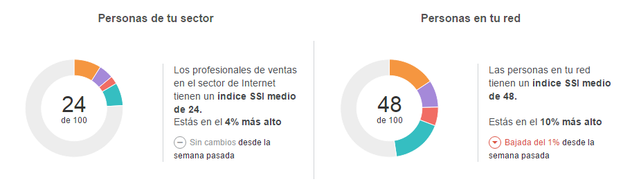 índice SSI de Linkedin