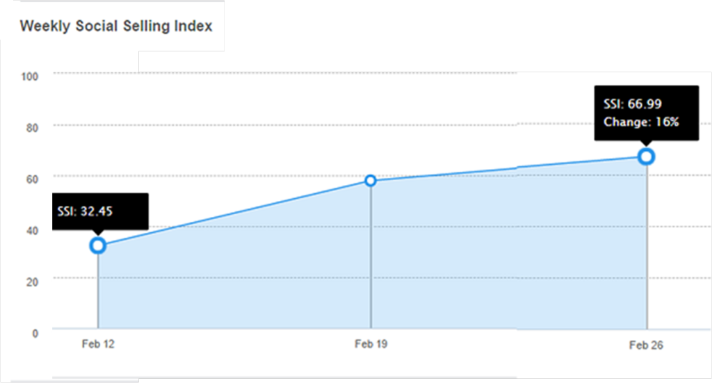 Evolución índice SSI Linkedin