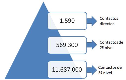 Red de contactos Linkedin