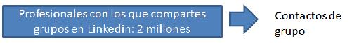 red-contactos-linkedin_grupos