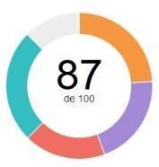 índice SSI Linkedin