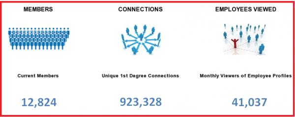 Cómo las grandes empresas generan negocio en Linkedin 7