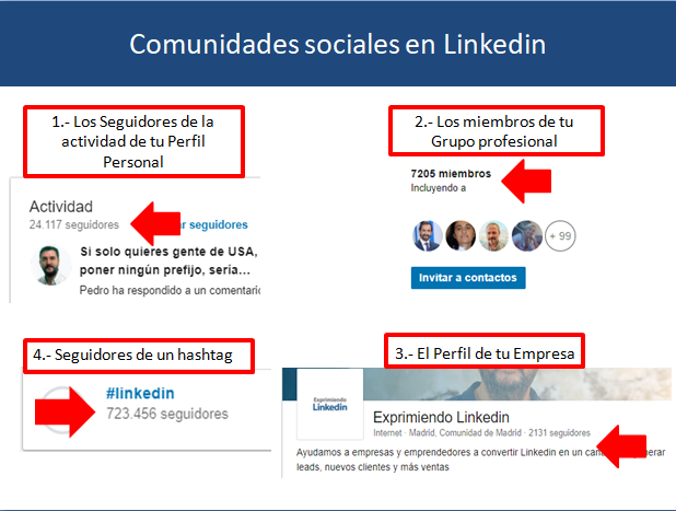 Qué es Social selling 2