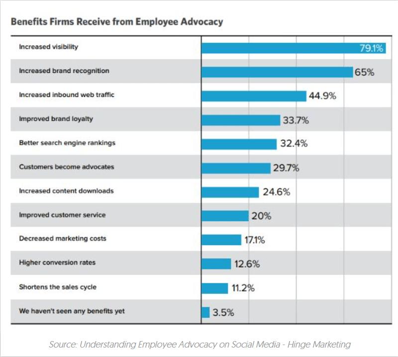 beneficios linkedin para empresas