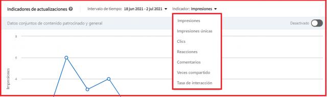 Estrategias para aumentar tu visibilidad en Linkedin - Análisis actualizaciones