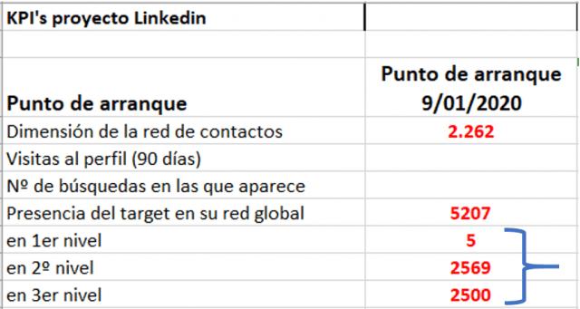 Estrategias para aumentar tu visibilidad en Linkedin - estructura de la red de contactos